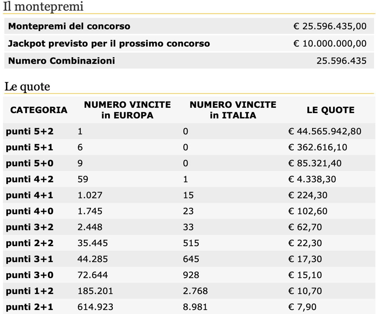 eurojackpot i numeri