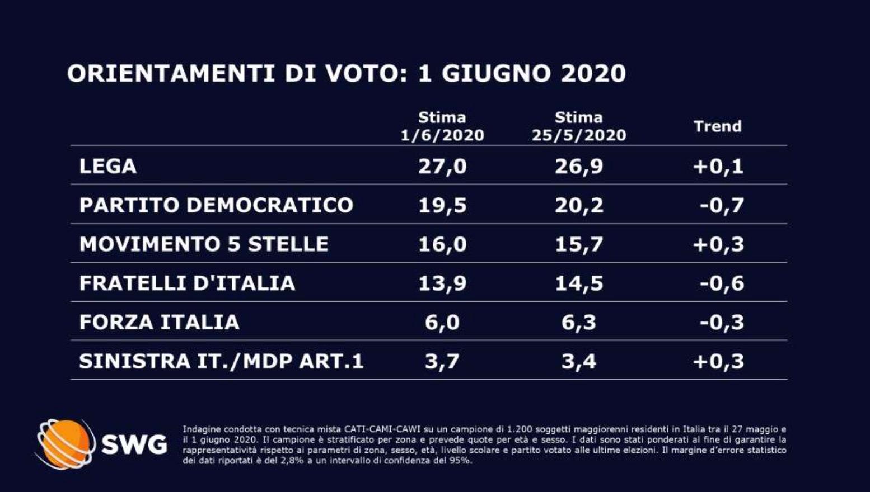 Grafico sondaggi politici oggi 3 giugno 2020 SWG pubblicati da La7
