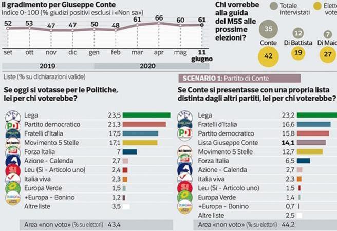 Ultimi sondaggi politici oggi 14 giugno 2020