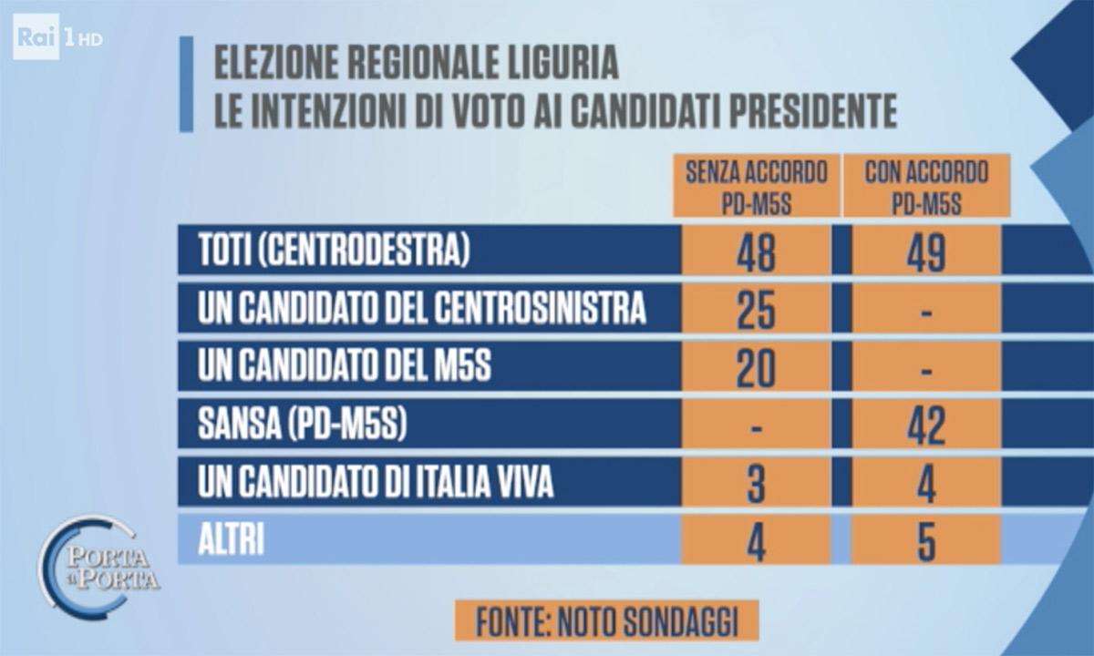 Ultimi sondaggi oggi 26 giugno 2020 elezioni regionali