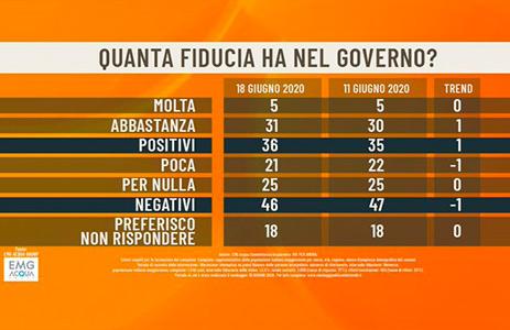 Ultimi sondaggi politici oggi 19 giugno 2020
