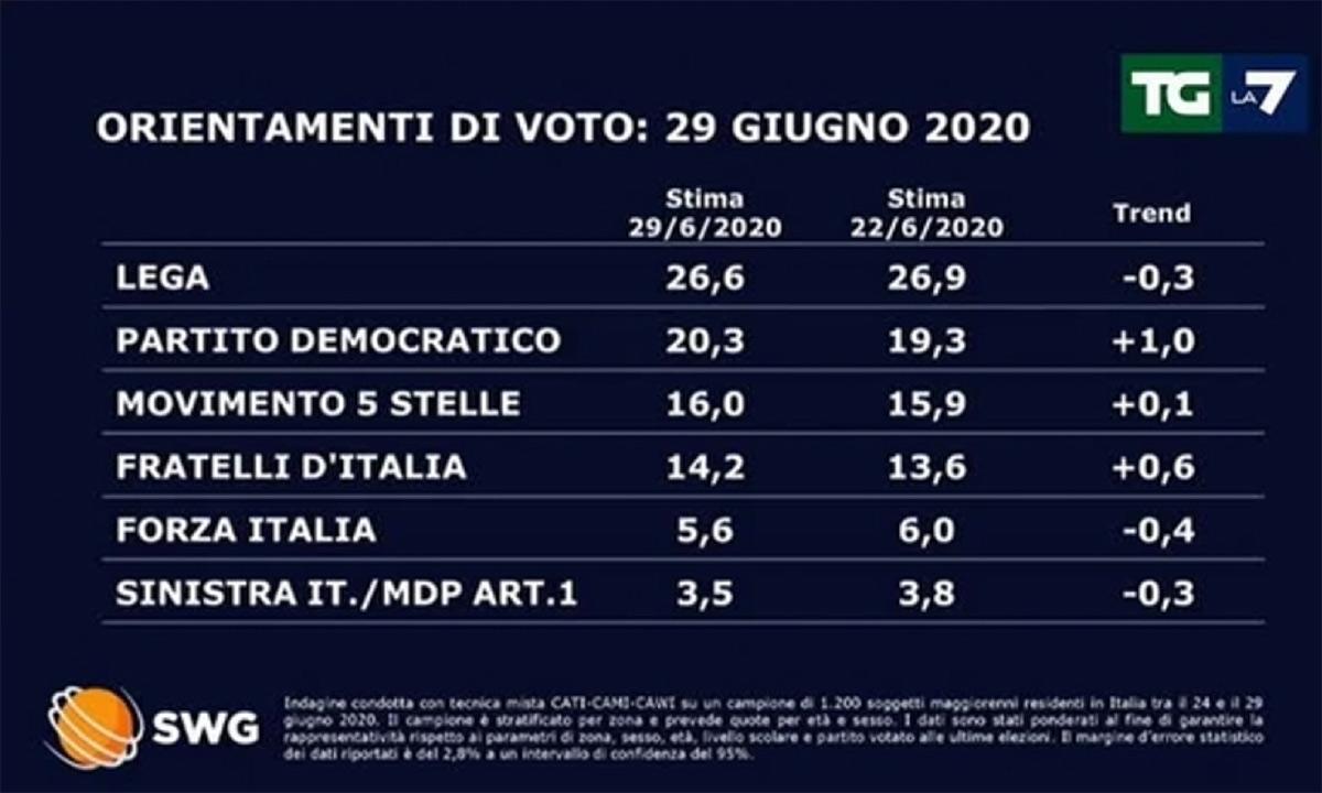 Ultimi sondaggi politici oggi 30 giugno 2020. SWG