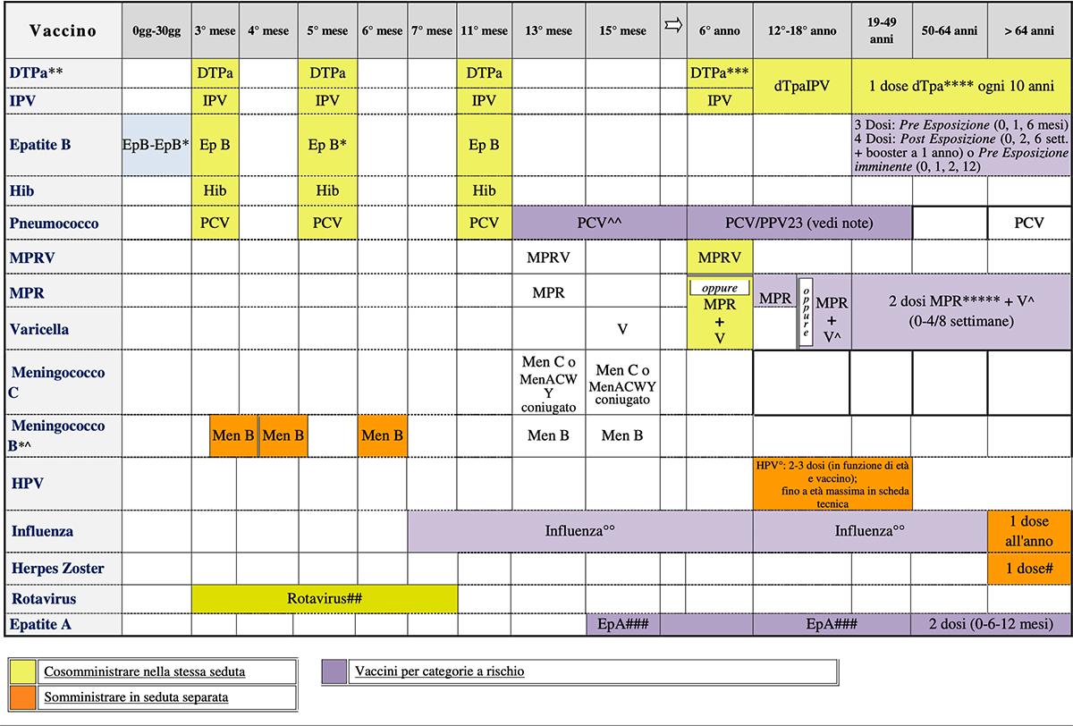 Vaccini obbligatori nei bambini e calendario