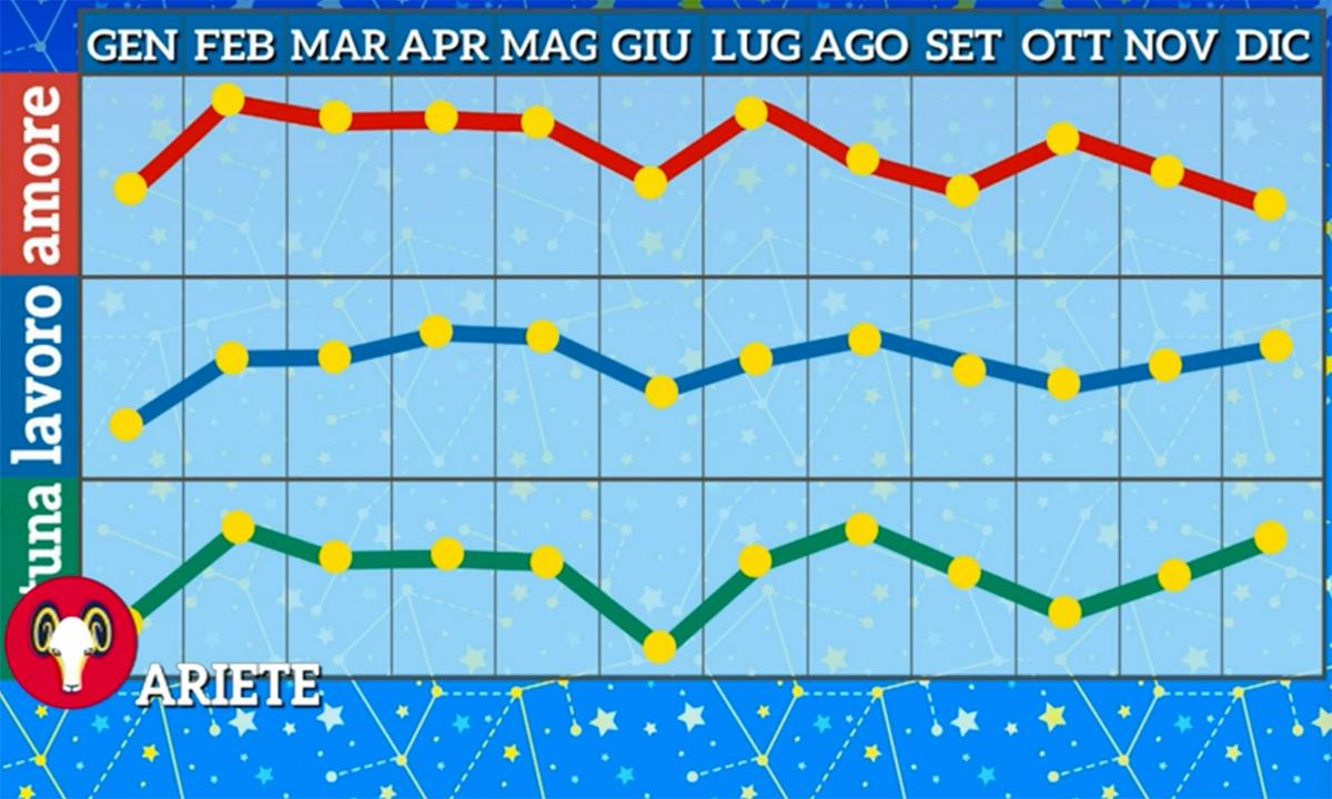 Grafico oroscopo Ariete 2021 di Paolo Fox