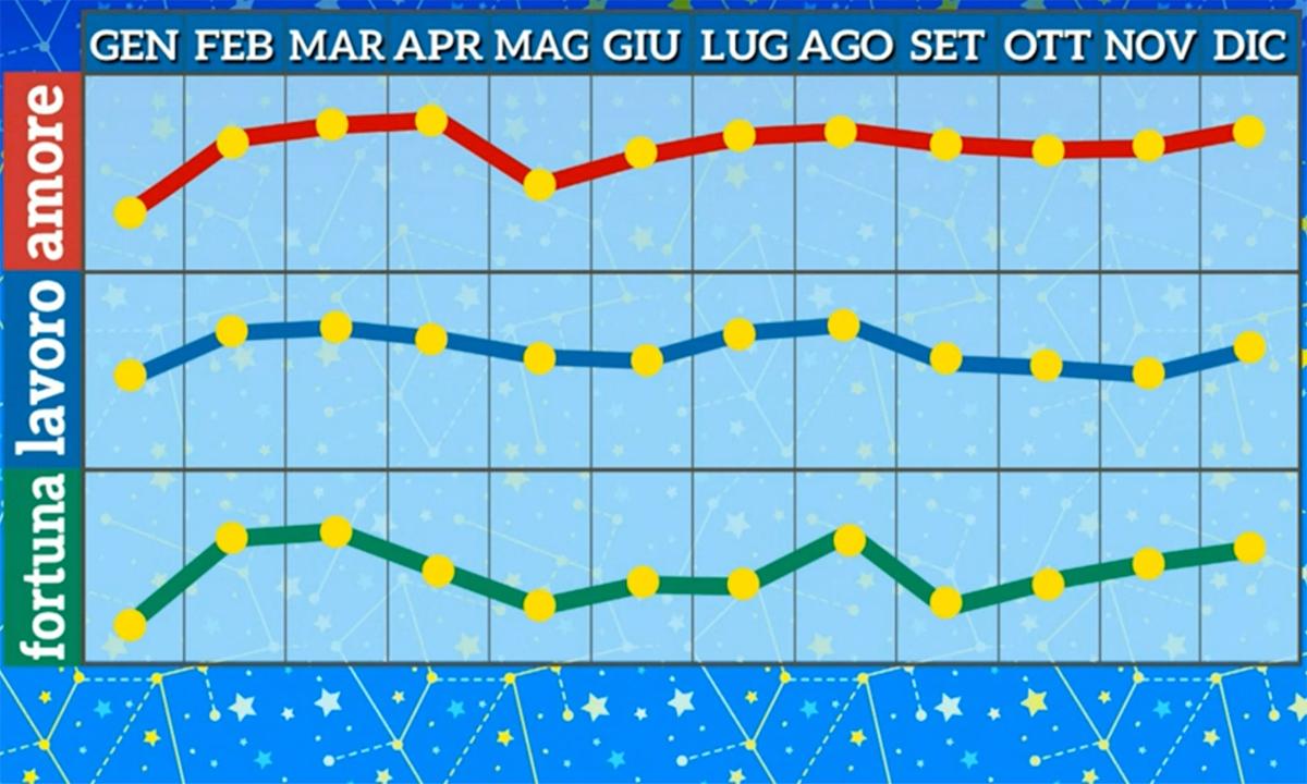 Grafico oroscopo Paolo Fox Acquario 2021