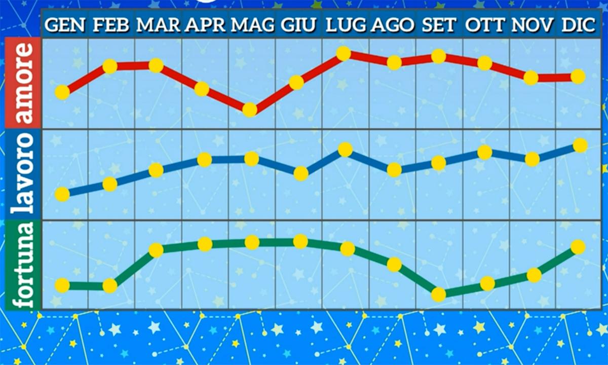 Grafico oroscopo Paolo Fox Bilancia 2021