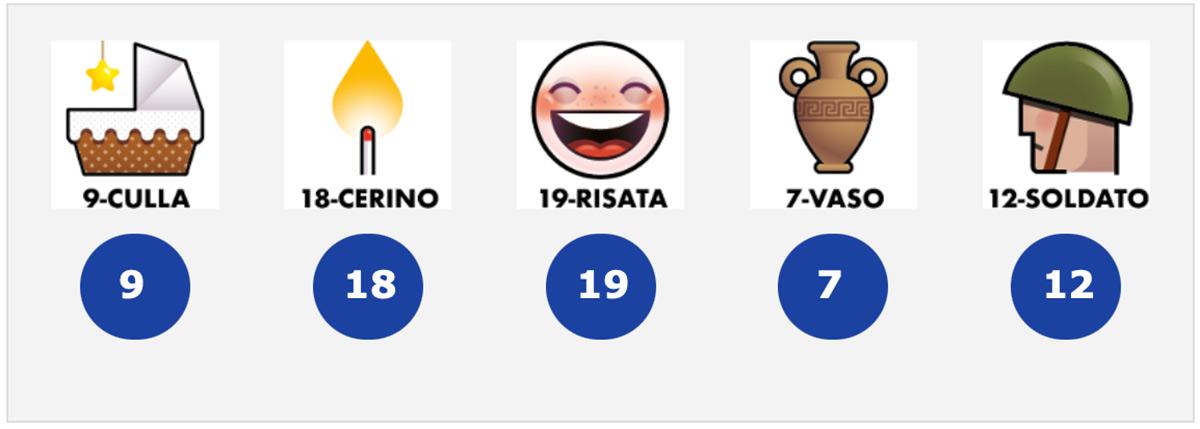 Estrazioni del Lotto 13 febbraio 2021 e Simbolotto
