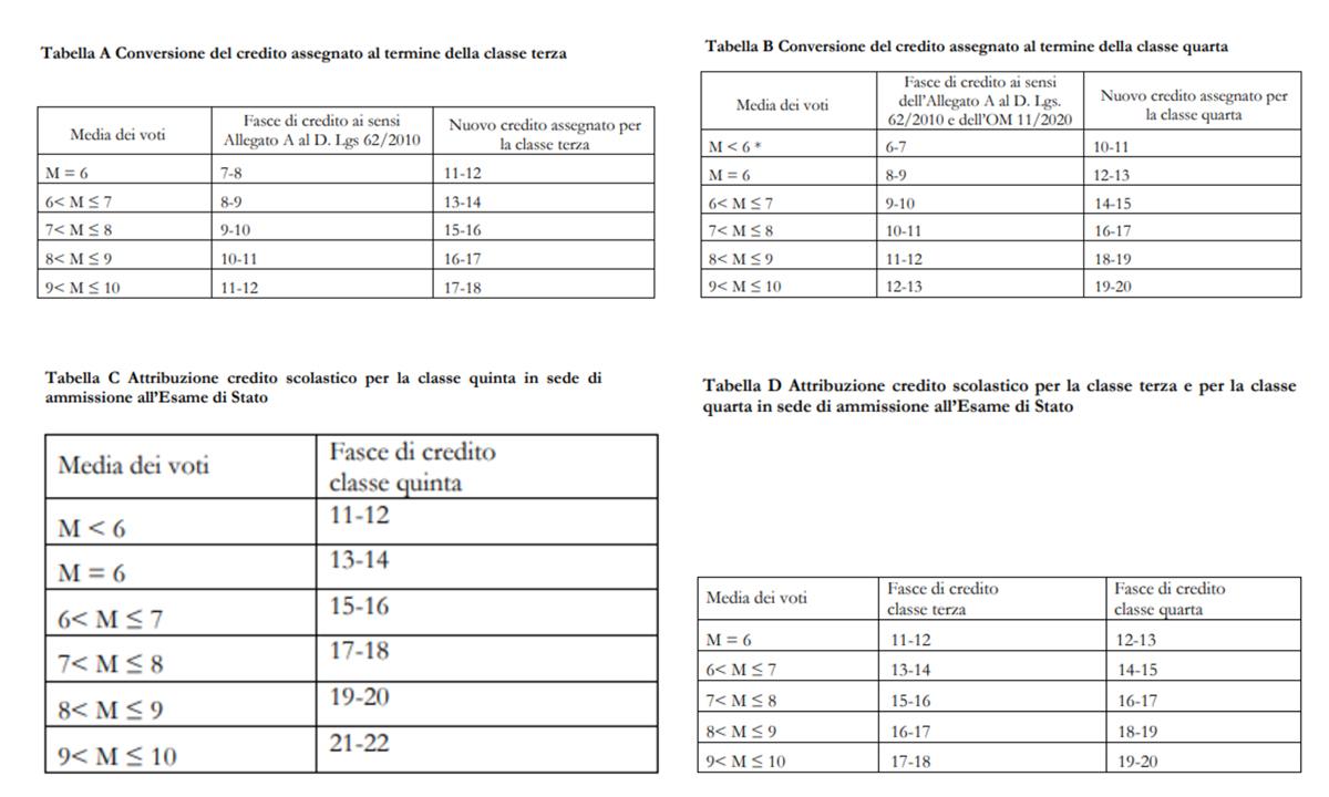 Voto esame maturità - Tabella di conversione del credito scolastico del triennio